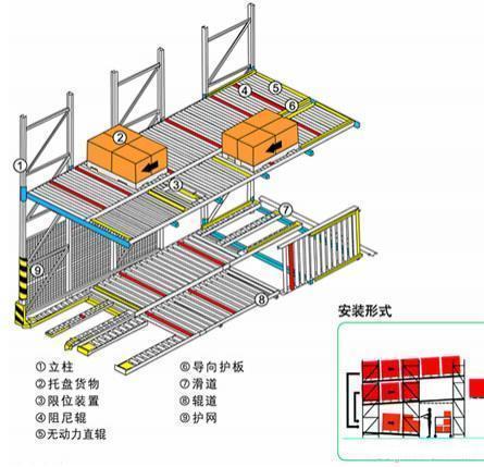 重力式货架|自重力货架|南京重力式货架|南京自重力式货架厂家|滚筒式货架